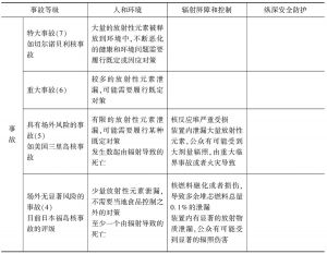 表1 国际核事故分级列表