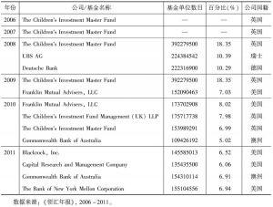 表1-42 领汇最大股东名单(2006~2011)