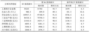 表1 2010年国家高新区主要经济指标及占比