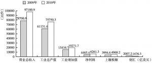 图1 2009~2010年56家高新区主要经济指标比较