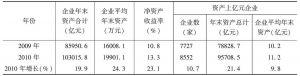 表3 高新区企业年末资产增长情况比较