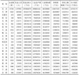 附表1 2010年国家高新区主要经济指标一览(56家高新区)