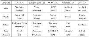 表1-1 商务智能工具