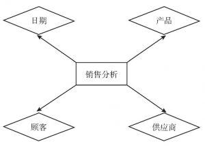 图2-2 星形图