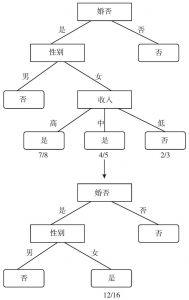 图5-8 用一个叶子节点替代一个子树节点的示意