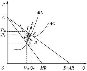 图4-1 垄断的静态效率损失