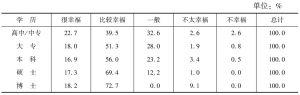 表1-6-3 不同学历被调查者的幸福感比较