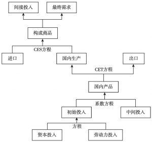 图3-1 能源CGE模型框架