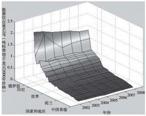 图6-3(a) 单位国内总产值的能源供应量示意