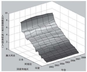 图6-3(b) 人均能源供应量示意
