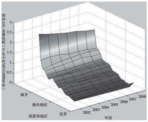 图6-3(c) 单位国内总产值的电耗示意