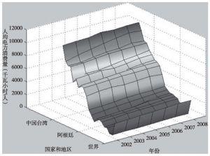 图6-3(d) 人均电力消费量示意