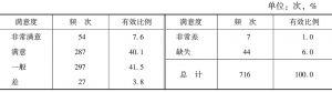 表2 居民对城市社区建设现状的总体评价