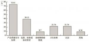 图10-5 TBT类型分类图