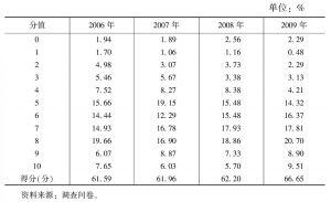 表4-42 公共定价的合理性(2006~2009年)
