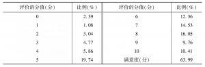 附表79 政府征收的各种费用的合理性(企业)