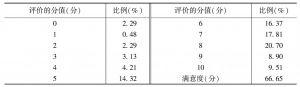 附表117 公共定价的合理性(居民)