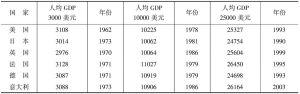 表1-1 世界部分发达国家人均GDP发展阶段