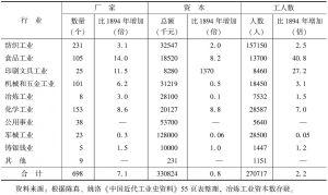 表6-10 1913年中国近代民族工业企业统计