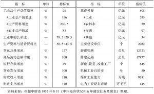 表10-5 第一个国民经济五年计划纲要主要指标