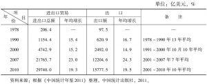 表13-17 改革开放以来我国对外贸易增长情况