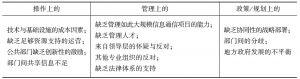 表9-2 阻碍电子治理的因素