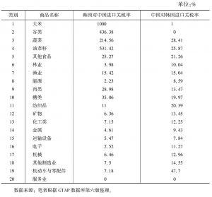 表1 中国与韩国基年(2010)的平均关税率