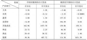 表3 中韩自由贸易区对中韩双边出口变化的模拟结果