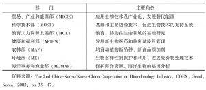 表4 政府在生物技术产业中的角色