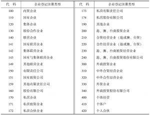 表1-1 中国企业登记注册类型与代码