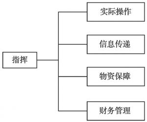 图1 典型的应急管理组织结构(ICS)