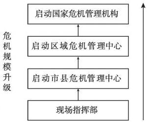 图2 应急管理逐级响应组织结构