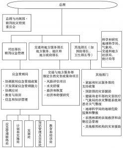 图3 澳大利亚联邦政府应急管理机构示意图
