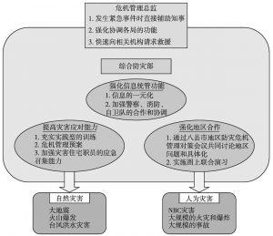 图1 东京都新的危机管理体制