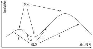 图1 拐点在突发事件中的应用