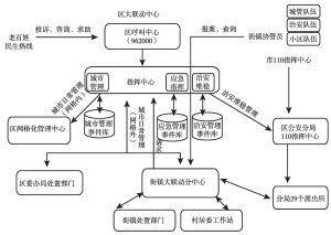 图1 大联动业务流程