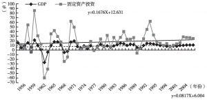 图1 1953年以后GDP和固定资产投资增长趋势