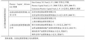 表1 汉世纪资本基金列表