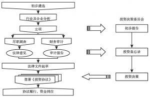 图3 航天产业投资基金的决策机制
