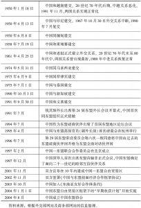 表2 中国与东盟关系的发展历程