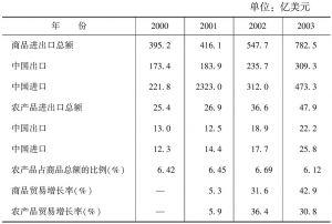表1 中国东盟农产品贸易占双方商品贸易总额的比例