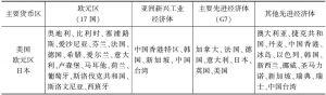 表A 先进经济体细分类别