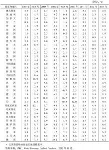 表2-1 通货膨胀率*</superscript>回顾与展望:部分国家和地区(2005~2013年)