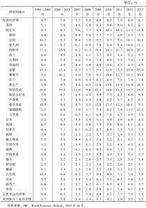 表2-2 失业率:先进经济体(1994~2013年)