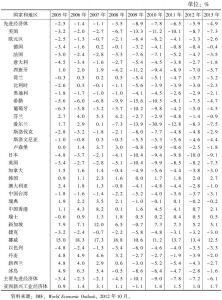 表3-1 一般政府财政余额占GDP比例:先进经济体(2005~2013年)