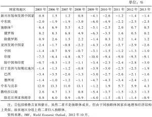 表3-2 一般政府财政余额占GDP比例:新兴市场和发展中国家(2005~2013年)