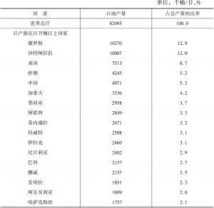 表2 2010年世界及主要国家石油产量