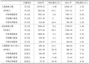 表6 2010~2011年我国入境旅游接待收汇情况