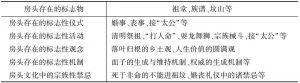 表3-1 宗族复兴的社会文化网络
