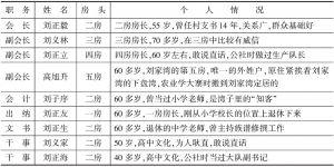 表5-1 刘家湾理事会人员构成